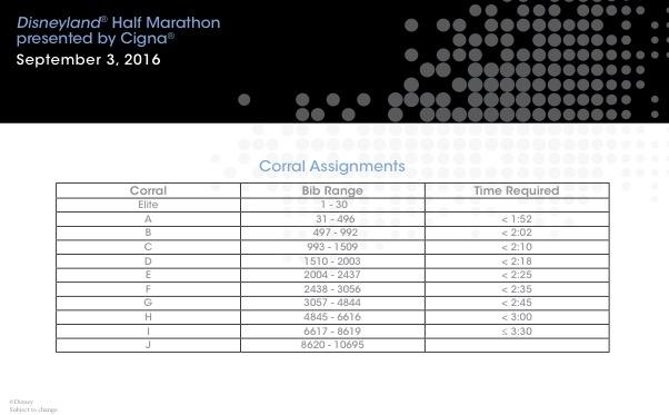 2016 Disneyland Half Marathon Corrals