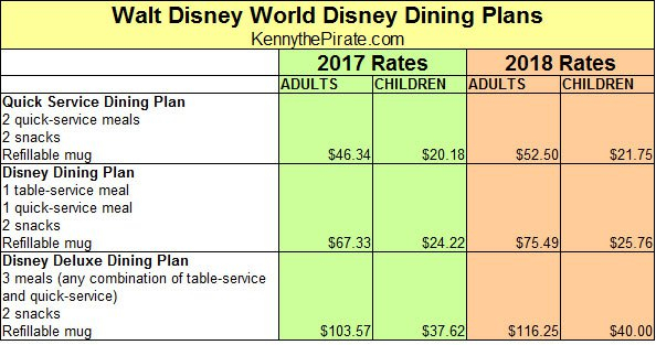 2018 Disney Dining Plans, Cost of 2018 Disney Dining Plans, 2018 Disney Dining Options, Disney Dining Plans New